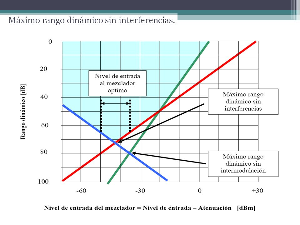 Máximo rango dinámico sin interferencias.