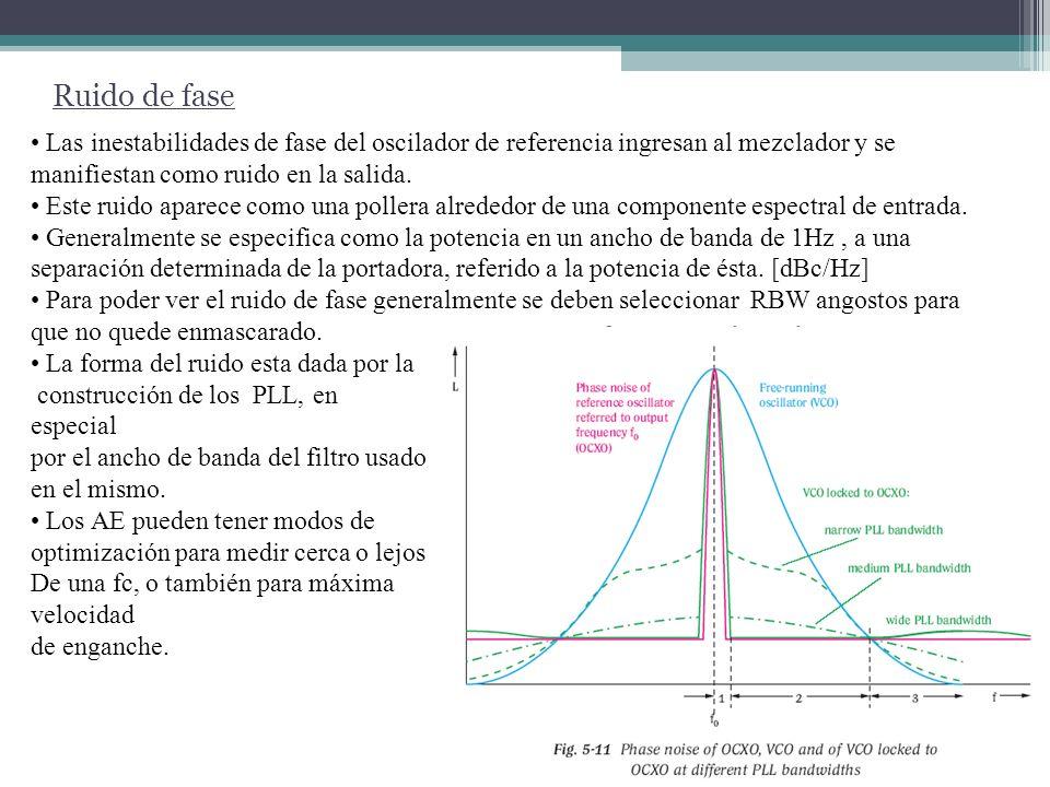 Ruido de fase Las inestabilidades de fase del oscilador de referencia ingresan al mezclador y se manifiestan como ruido en la salida. Este ruido apare