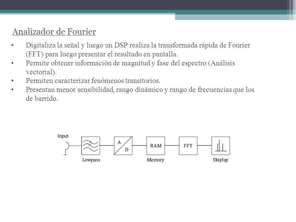 Analizador de Fourier Digitaliza la señal y luego un DSP realiza la transformada rápida de Fourier (FFT) para luego presentar el resultado en pantalla