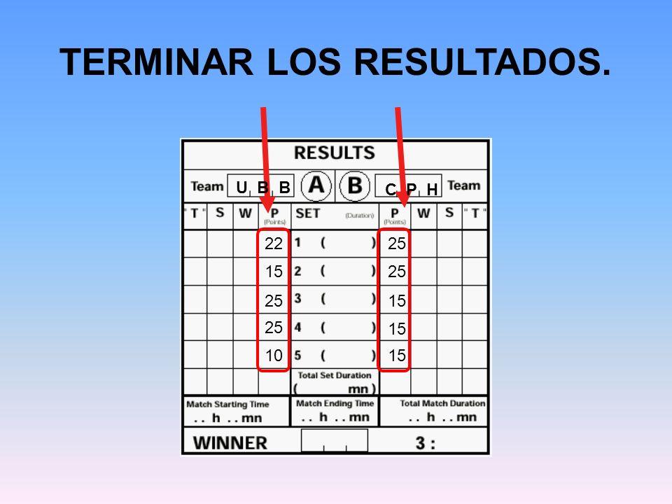 TERMINAR LOS RESULTADOS. U B B C P H 22 25 15 25 15 25 15 1015