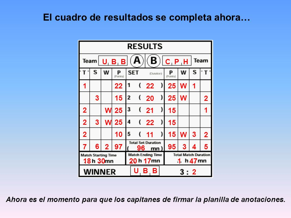 El cuadro de resultados se completa ahora… U B B C P H 22 25 15 95 25 15 25 15 10 97 15 W W W W W 32 3 1 3 3 4 6 1 2 2 2 1 2 2 5 7 18 3020 17 1 47 22