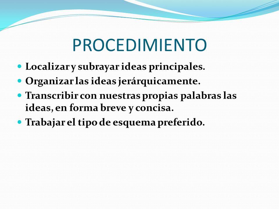 PROCEDIMIENTO Localizar y subrayar ideas principales. Organizar las ideas jerárquicamente. Transcribir con nuestras propias palabras las ideas, en for