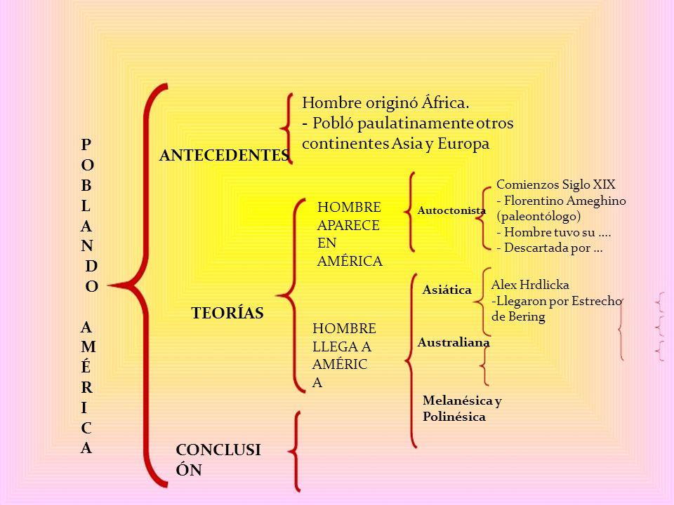 P O B L A N D O A M É R I C A ANTECEDENTES TEORÍAS CONCLUSI ÓN HOMBRE APARECE EN AMÉRICA HOMBRE LLEGA A AMÉRIC A Hombre originó África. - Pobló paulat