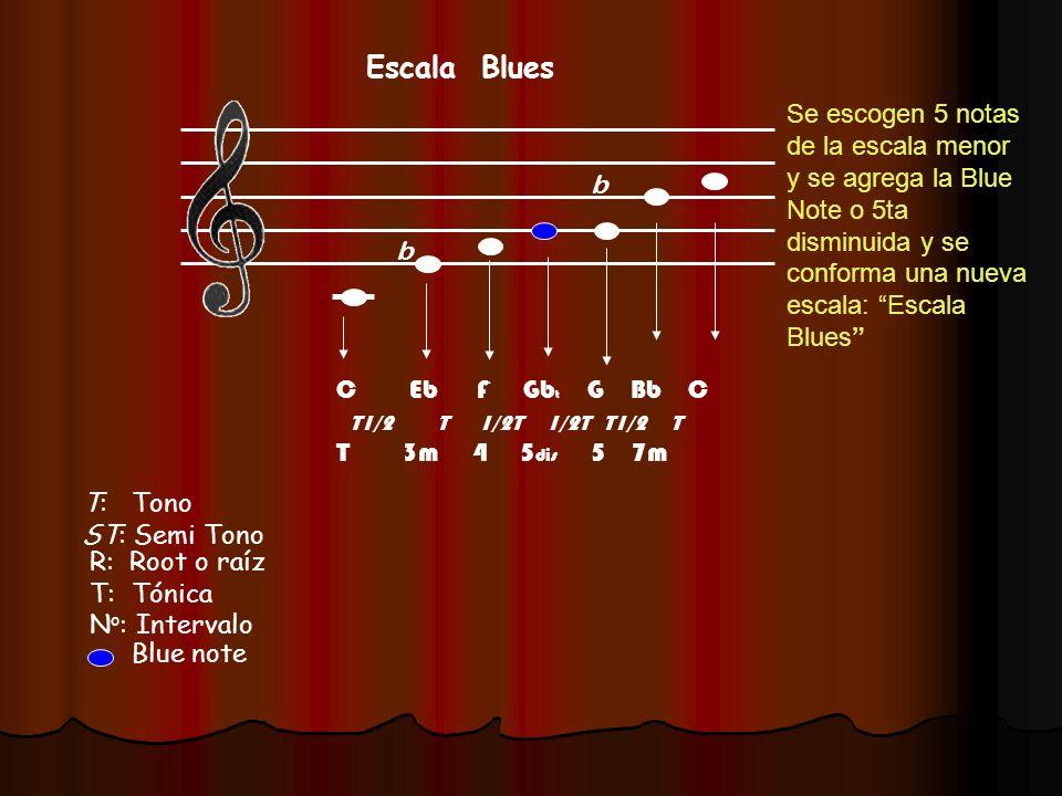 R: Root o raíz T: Tónica N o : Intervalo Escala Blues T: Tono ST: Semi Tono b b C Eb F Gb t G Bb C T1/2 T 1/2T 1/2T T1/2 T T 3m 4 5 dis 5 7m Se escoge