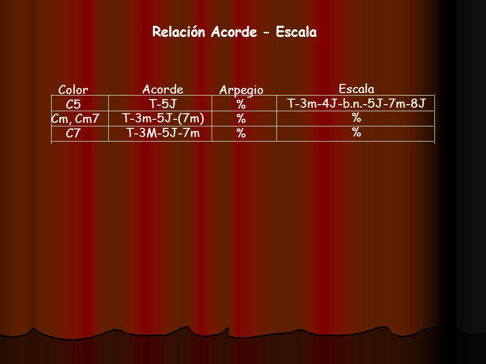 Relación Acorde - Escala Color C5 Cm, Cm7 C7 Acorde T-5J T-3m-5J-(7m) T-3M-5J-7m Arpegio % Escala T-3m-4J-b.n.-5J-7m-8J %