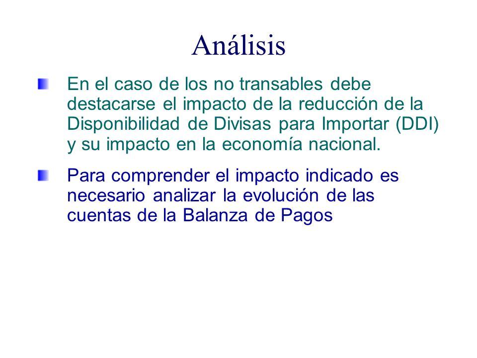 Análisis En el caso de los no transables debe destacarse el impacto de la reducción de la Disponibilidad de Divisas para Importar (DDI) y su impacto en la economía nacional.