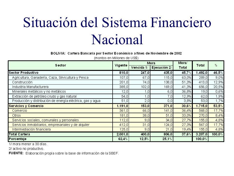 Situación del Sistema Financiero Nacional