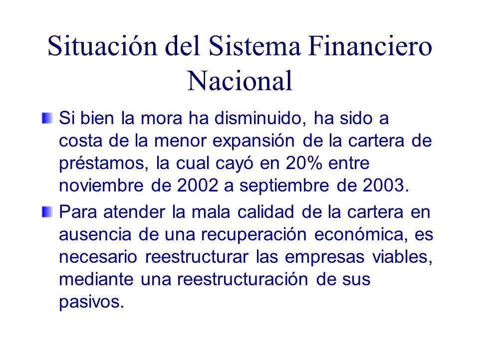 Si bien la mora ha disminuido, ha sido a costa de la menor expansión de la cartera de préstamos, la cual cayó en 20% entre noviembre de 2002 a septiembre de 2003.