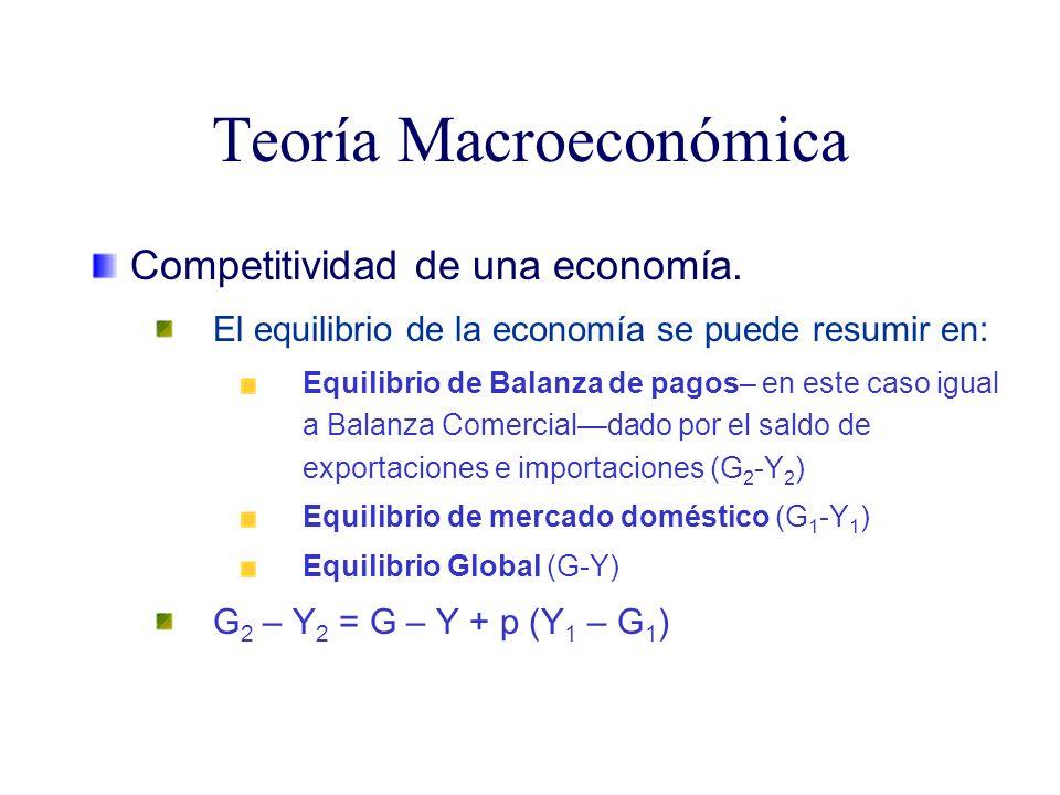 Teoría Macroeconómica Competitividad de una economía. El equilibrio de la economía se puede resumir en: Equilibrio de Balanza de pagos– en este caso i