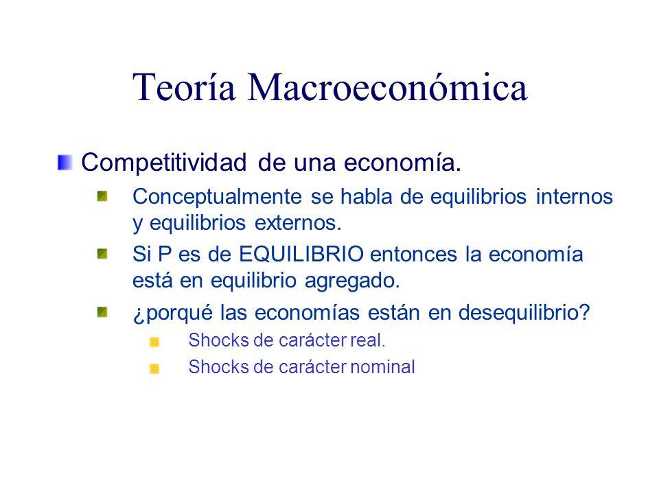 Teoría Macroeconómica Competitividad de una economía. Conceptualmente se habla de equilibrios internos y equilibrios externos. Si P es de EQUILIBRIO e