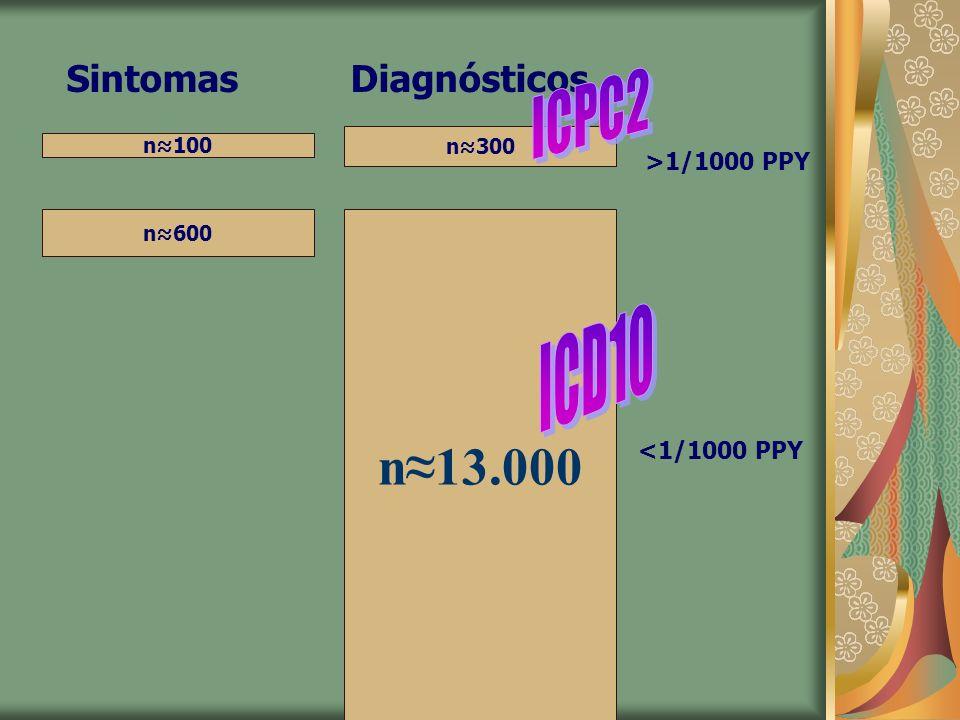 n100 n600 n300 n13.000 Sintomas Diagnósticos >1/1000 PPY <1/1000 PPY