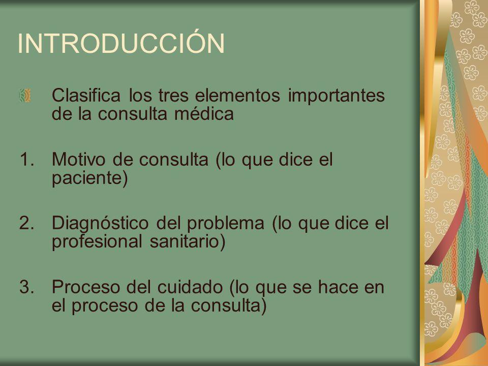 INTRODUCCIÓN Clasifica los tres elementos importantes de la consulta médica 1.Motivo de consulta (lo que dice el paciente) 2.Diagnóstico del problema