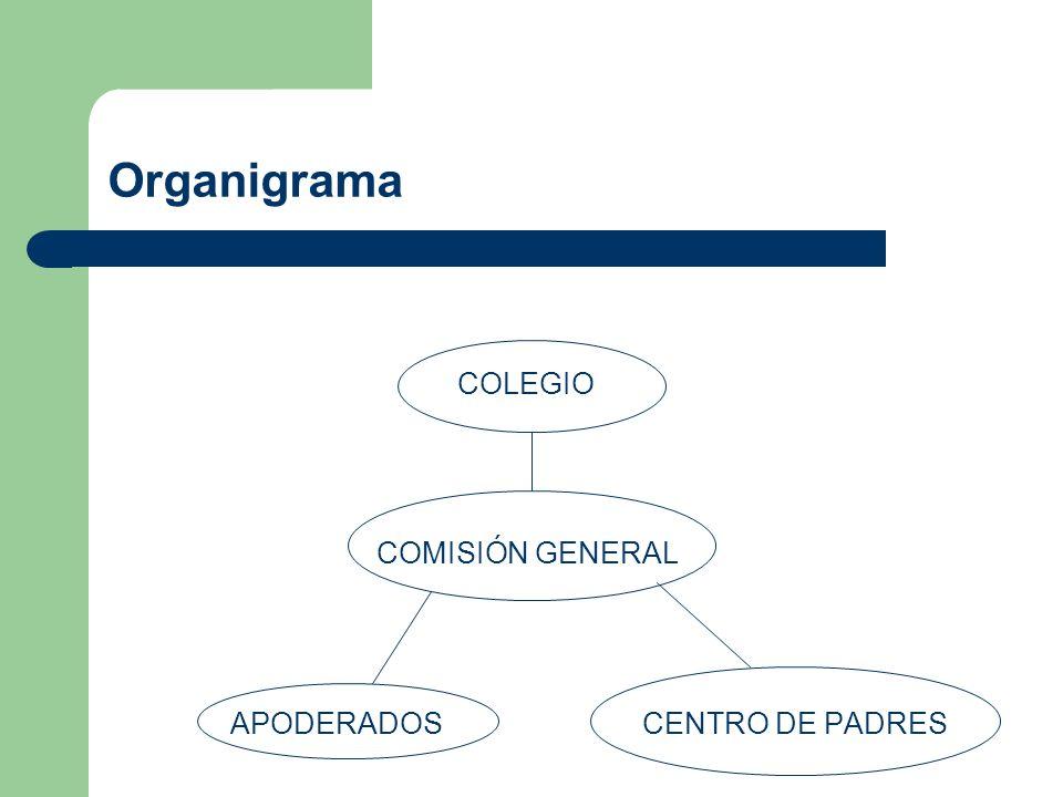 Organigrama COLEGIO COMISIÓN GENERAL APODERADOS CENTRO DE PADRES