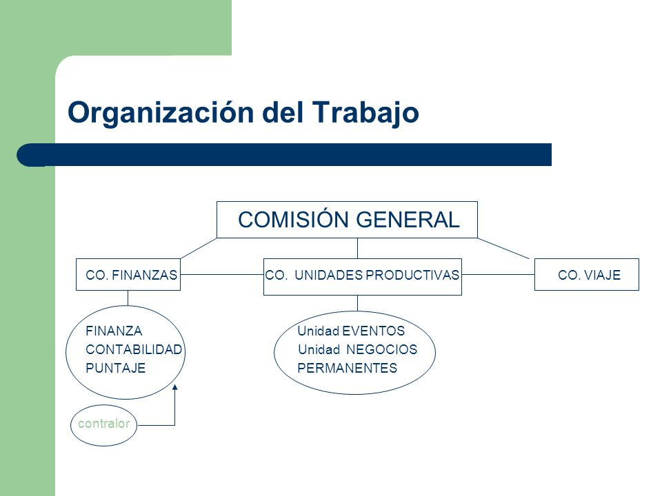 Organización del Trabajo COMISIÓN GENERAL CO. FINANZAS CO. UNIDADES PRODUCTIVAS CO. VIAJE FINANZA Unidad EVENTOS CONTABILIDAD Unidad NEGOCIOS PUNTAJE