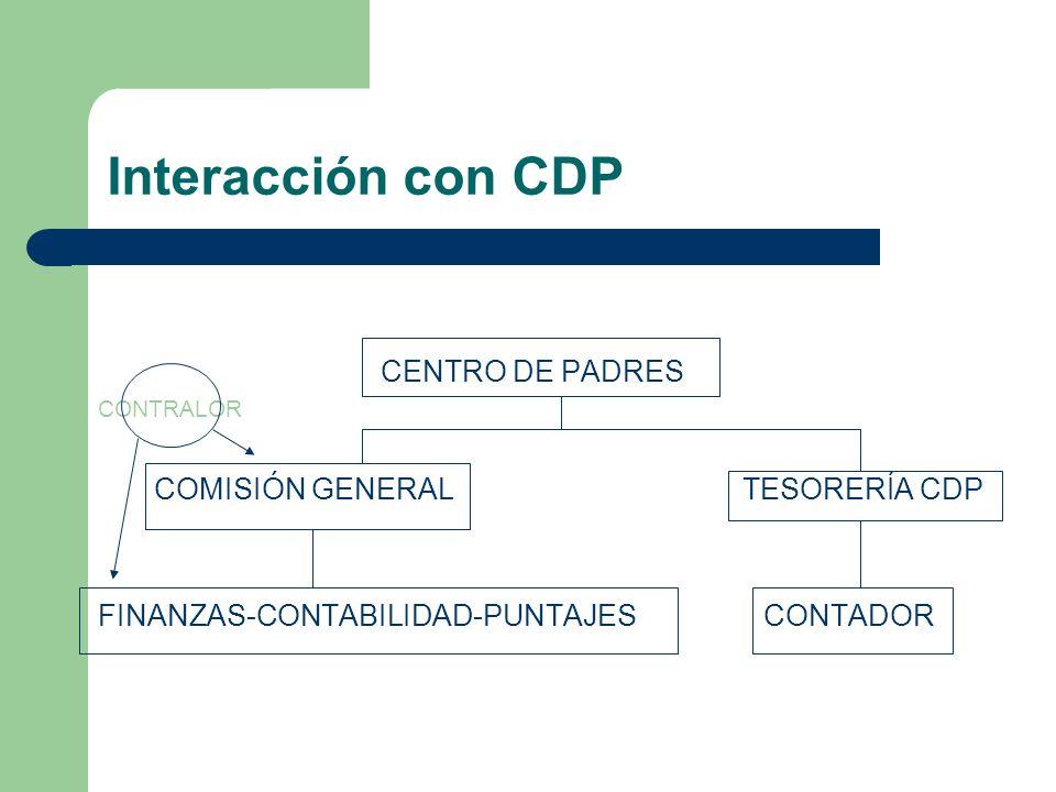 Interacción con CDP CENTRO DE PADRES CONTRALOR COMISIÓN GENERAL TESORERÍA CDP FINANZAS-CONTABILIDAD-PUNTAJES CONTADOR