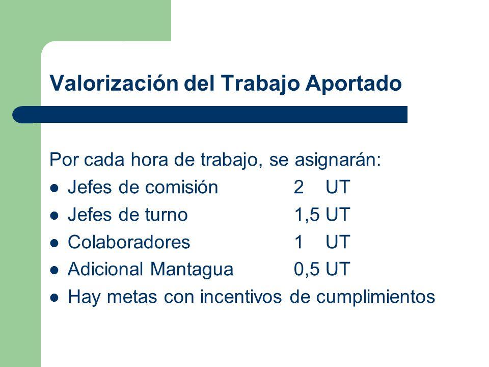 Valorización del Trabajo Aportado Por cada hora de trabajo, se asignarán: Jefes de comisión2 UT Jefes de turno1,5 UT Colaboradores1 UT Adicional Manta