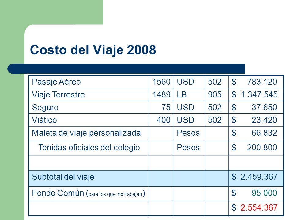 Costo del Viaje 2008 Pasaje Aéreo1560USD502$ 783.120 Viaje Terrestre1489LB905$ 1.347.545 Seguro 75USD502$ 37.650 Viático 400USD502$ 23.420 Maleta de v