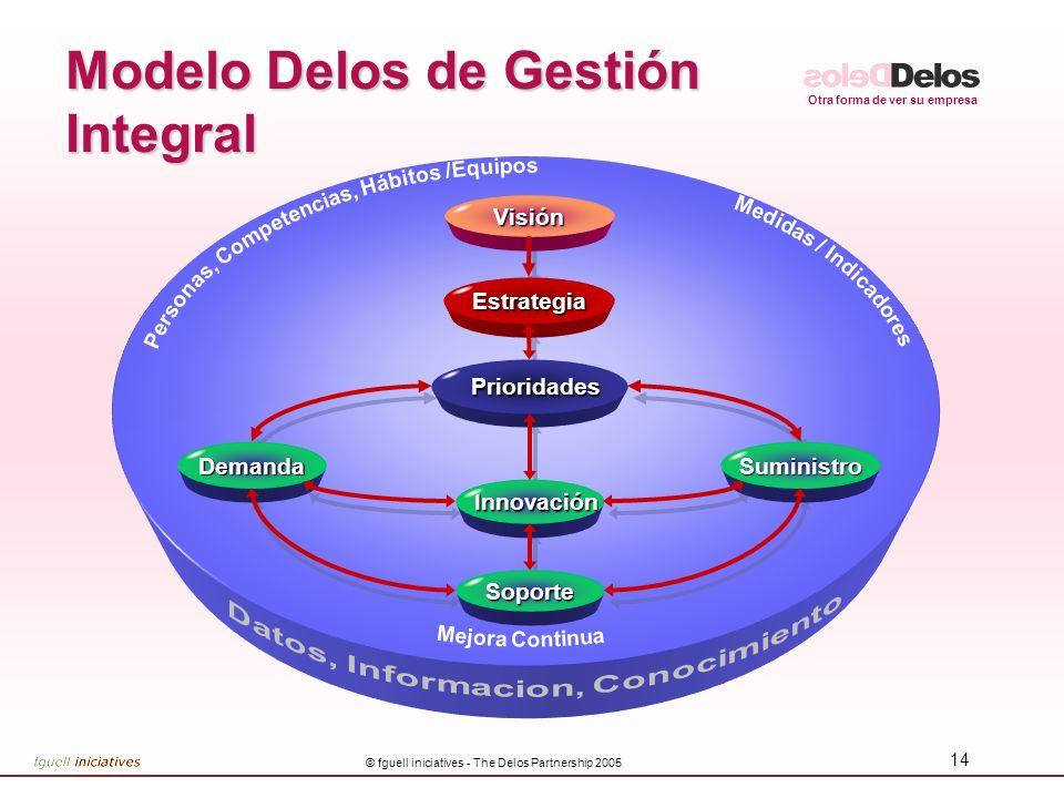 Otra forma de ver su empresa © fguell iniciatives - The Delos Partnership 2005 14 Innovación InnovaciónVisiónEstrategia Prioridades Prioridades Demanda Soporte Suministro Modelo Delos de Gestión Integral