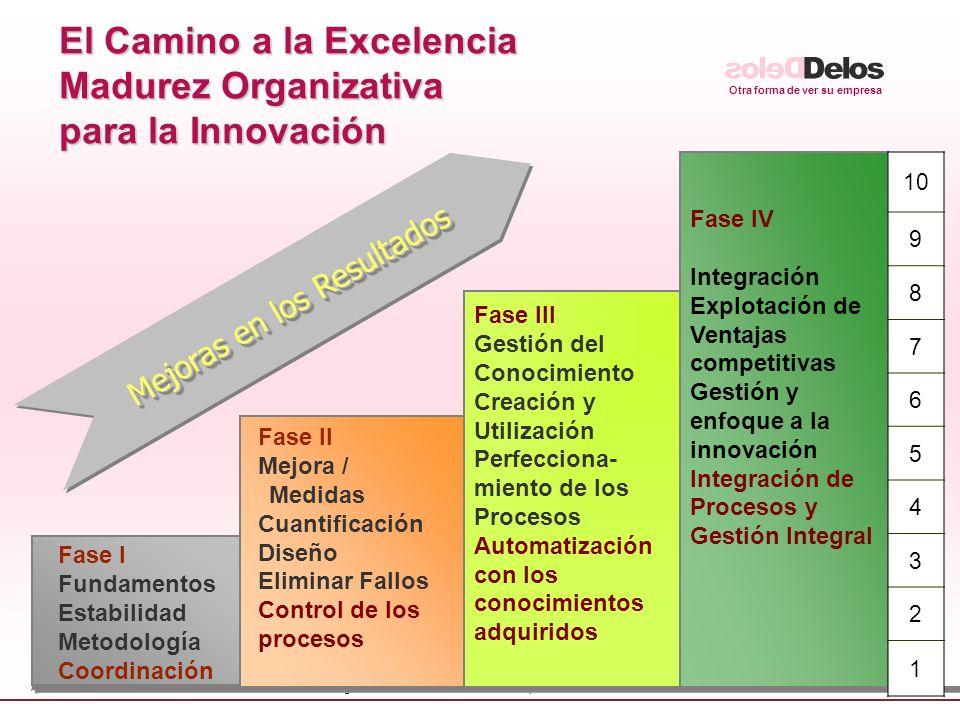 Otra forma de ver su empresa © fguell iniciatives - The Delos Partnership 2005 26 El Camino a la Excelencia Madurez Organizativa para la Innovación Fa