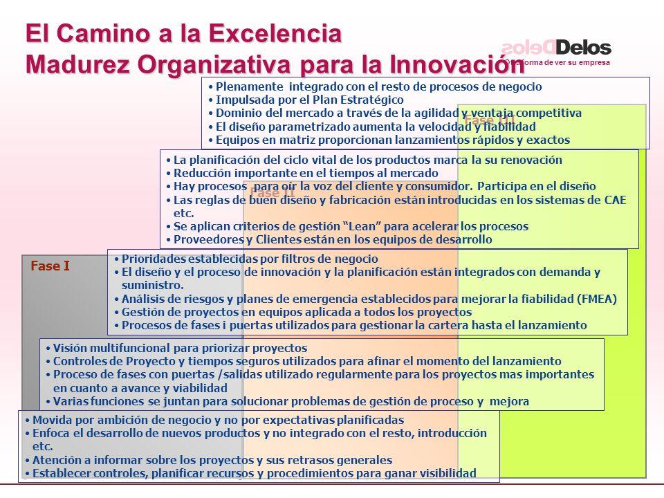 Otra forma de ver su empresa © fguell iniciatives - The Delos Partnership 2005 27 Fase I Fase II Fase III El Camino a la Excelencia Madurez Organizativa para la Innovación Movida por ambición de negocio y no por expectativas planificadas Enfoca el desarrollo de nuevos productos y no integrado con el resto, introducción etc.