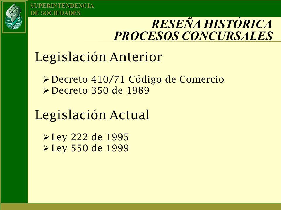 SUPERINTENDENCIA DE SOCIEDADES RESEÑA HISTÓRICA PROCESOS CONCURSALES Legislación Anterior Decreto 410/71 Código de Comercio Decreto 350 de 1989 Legisl
