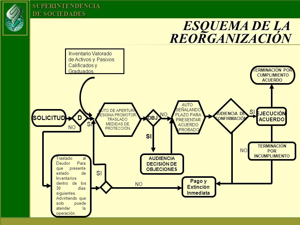 SUPERINTENDENCIA DE SOCIEDADES ESQUEMA DE LA REORGANIZACIÓN Inventario Valorado de Activos y Pasivos Calificados y Graduados. AUTO DE APERTURA DESIGNA