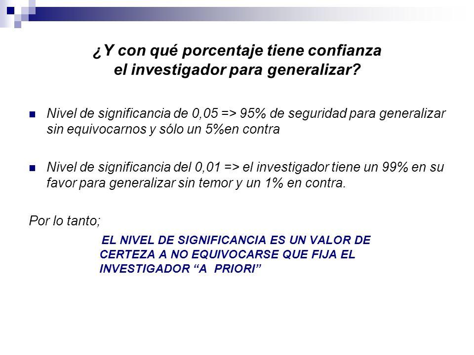 ¿Y con qué porcentaje tiene confianza el investigador para generalizar? Nivel de significancia de 0,05 => 95% de seguridad para generalizar sin equivo