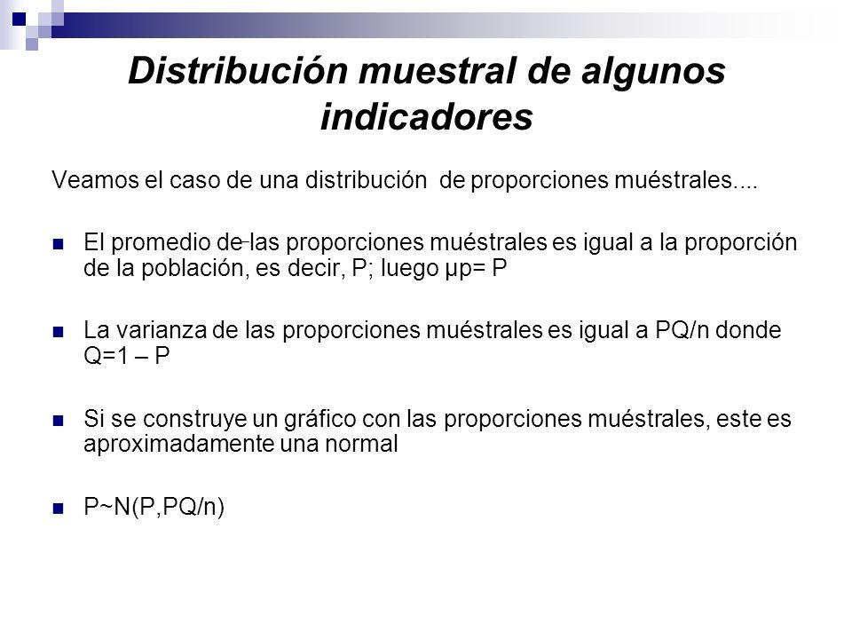 Distribución muestral de algunos indicadores Veamos el caso de una distribución de proporciones muéstrales.... El promedio de las proporciones muéstra