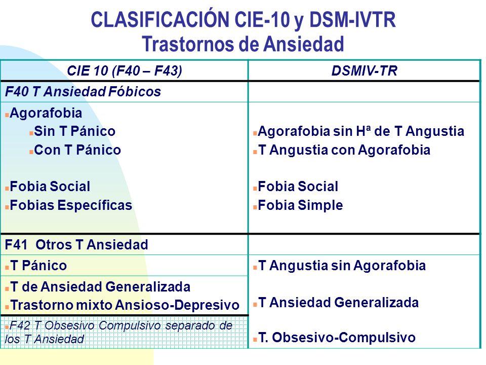CLASIFICACIÓN CIE-10 y DSM-IVTR Trastornos de Ansiedad CIE 10 (F40 – F43)DSMIV-TR F40 T Ansiedad Fóbicos Agorafobia Sin T Pánico Con T Pánico Fobia So