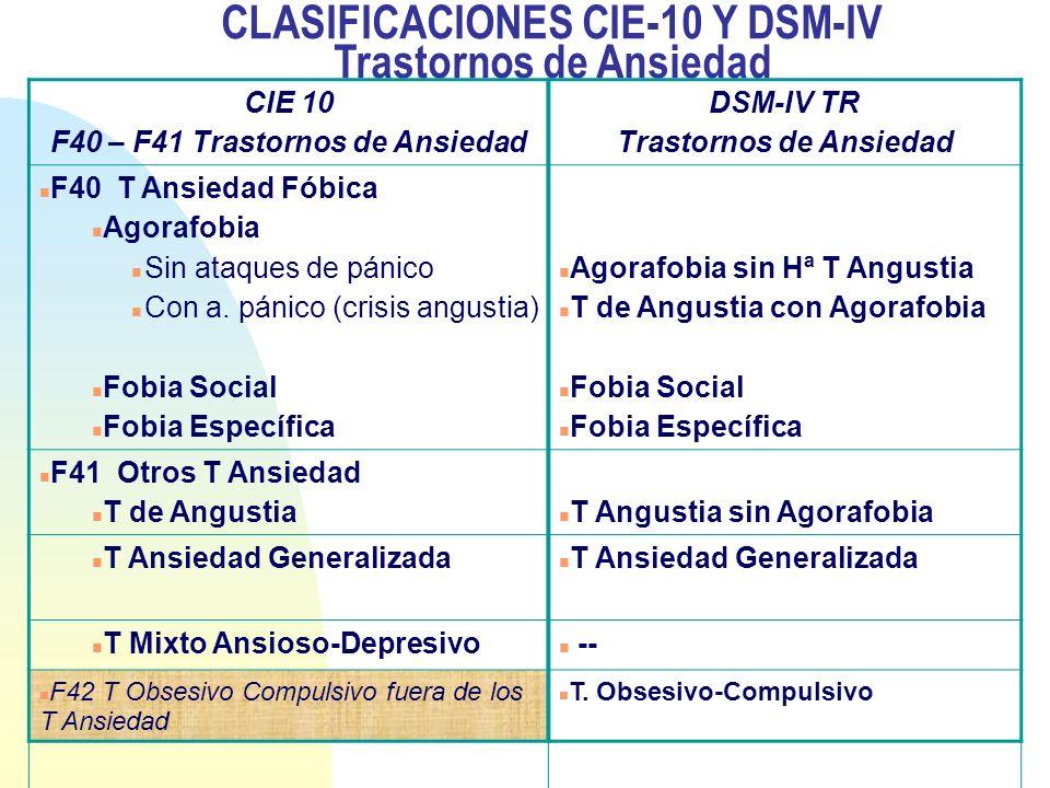 CLASIFICACIONES CIE-10 Y DSM-IV Trastornos de Ansiedad CIE 10 F40 – F41 Trastornos de Ansiedad DSM-IV TR Trastornos de Ansiedad F40 T Ansiedad Fóbica
