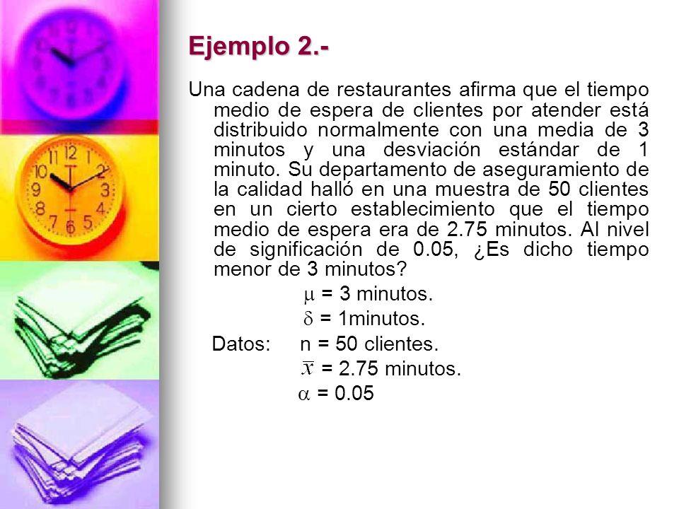 Ejemplo 2.- Una cadena de restaurantes afirma que el tiempo medio de espera de clientes por atender está distribuido normalmente con una media de 3 mi