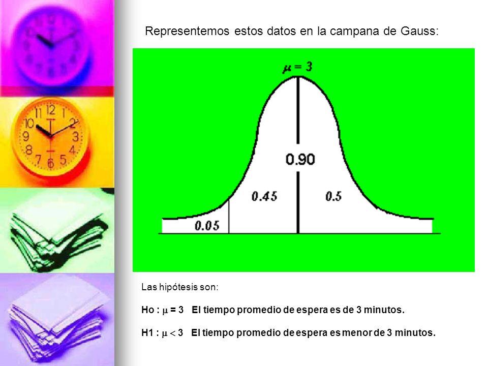 Representemos estos datos en la campana de Gauss: Las hipótesis son: Ho : = 3 El tiempo promedio de espera es de 3 minutos. H1 : 3 El tiempo promedio