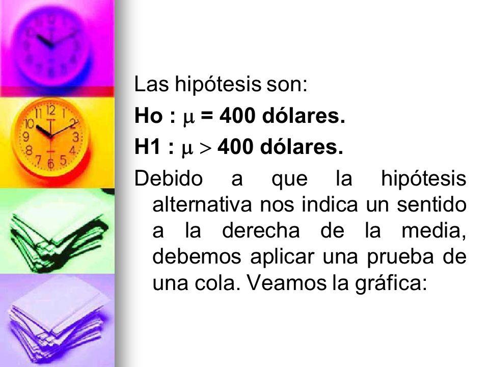 Las hipótesis son: Ho : = 400 dólares. H1 : 400 dólares. Debido a que la hipótesis alternativa nos indica un sentido a la derecha de la media, debemos