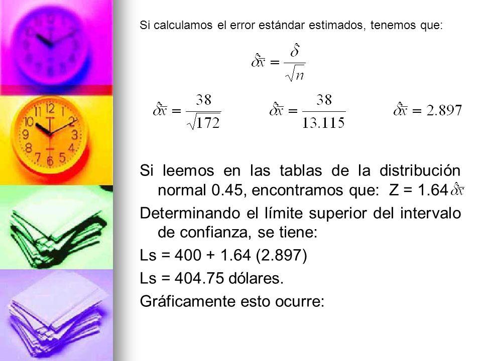 Si calculamos el error estándar estimados, tenemos que: Si leemos en las tablas de la distribución normal 0.45, encontramos que: Z = 1.64 Determinando