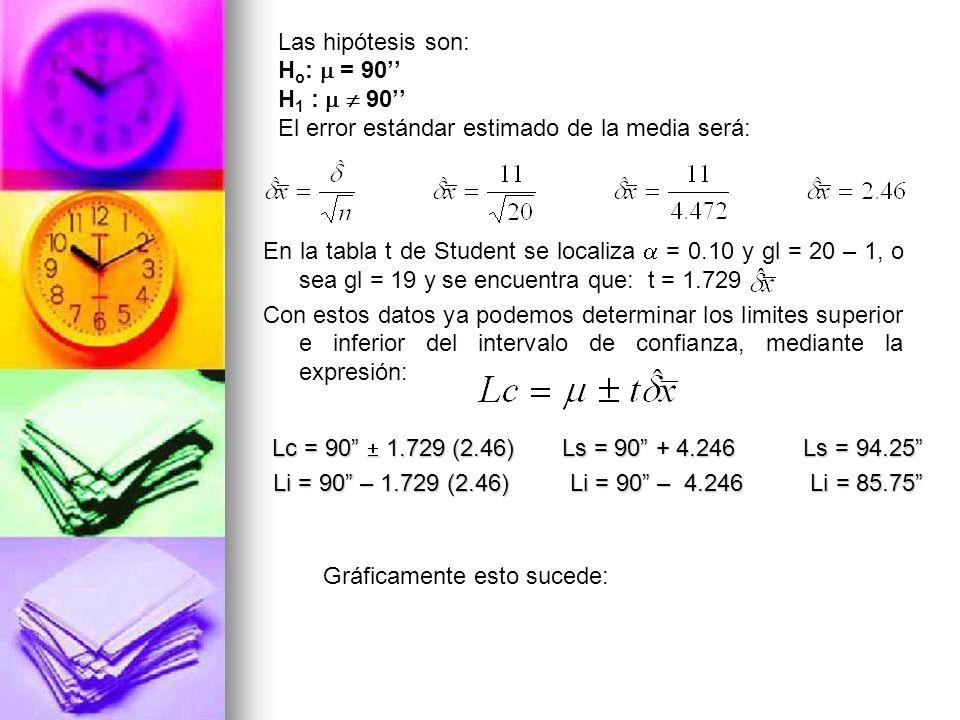 Las hipótesis son: H o : = 90 H 1 : 90 El error estándar estimado de la media será: En la tabla t de Student se localiza = 0.10 y gl = 20 – 1, o sea g