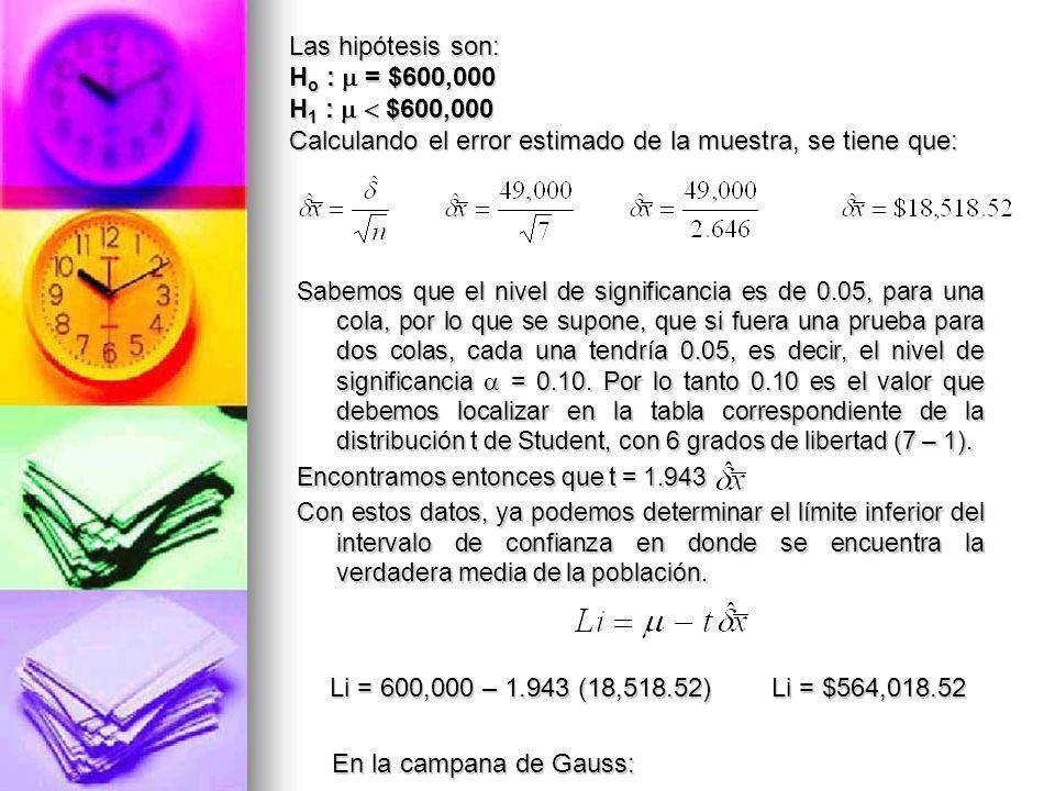 Las hipótesis son: H o : = $600,000 H 1 : $600,000 Calculando el error estimado de la muestra, se tiene que: Sabemos que el nivel de significancia es