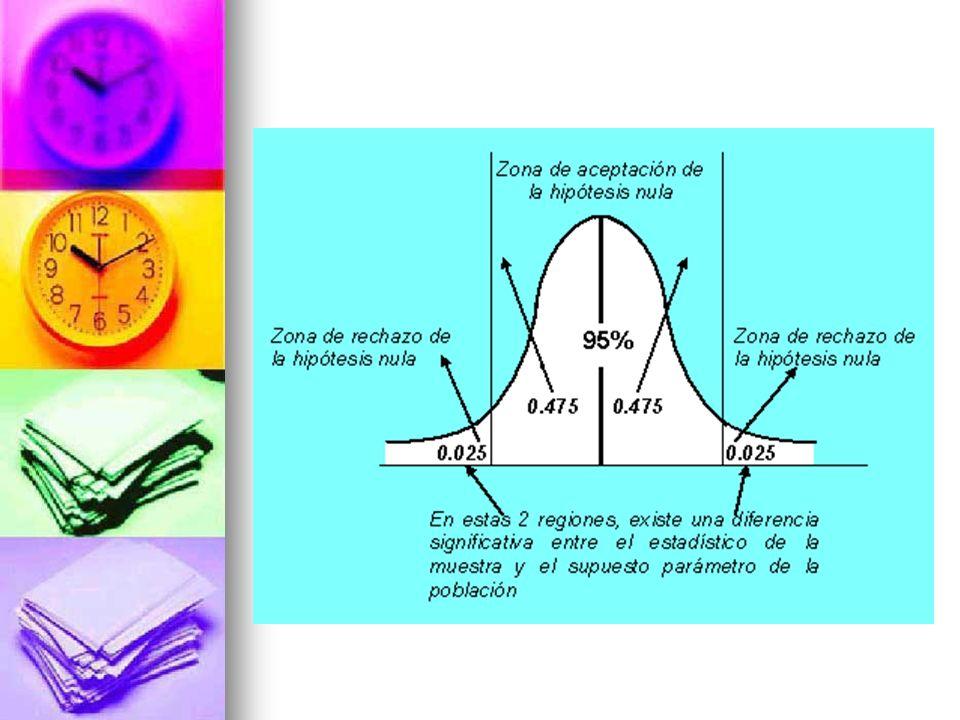 b) Prueba de un extremo para medias Para este caso, ya sabemos que el nivel de significancia (zona de rechazo) sólo abarca un extremo o cola de la campana de Gauss.
