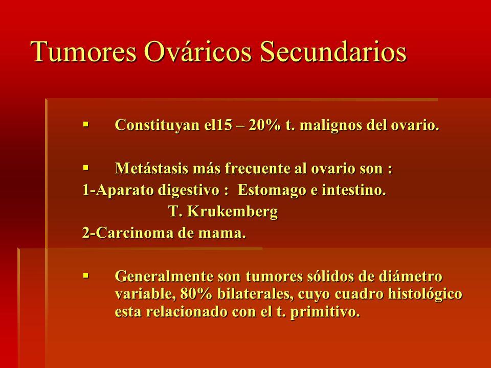 Tumores Ováricos Secundarios Constituyan el15 – 20% t. malignos del ovario. Constituyan el15 – 20% t. malignos del ovario. Metástasis más frecuente al