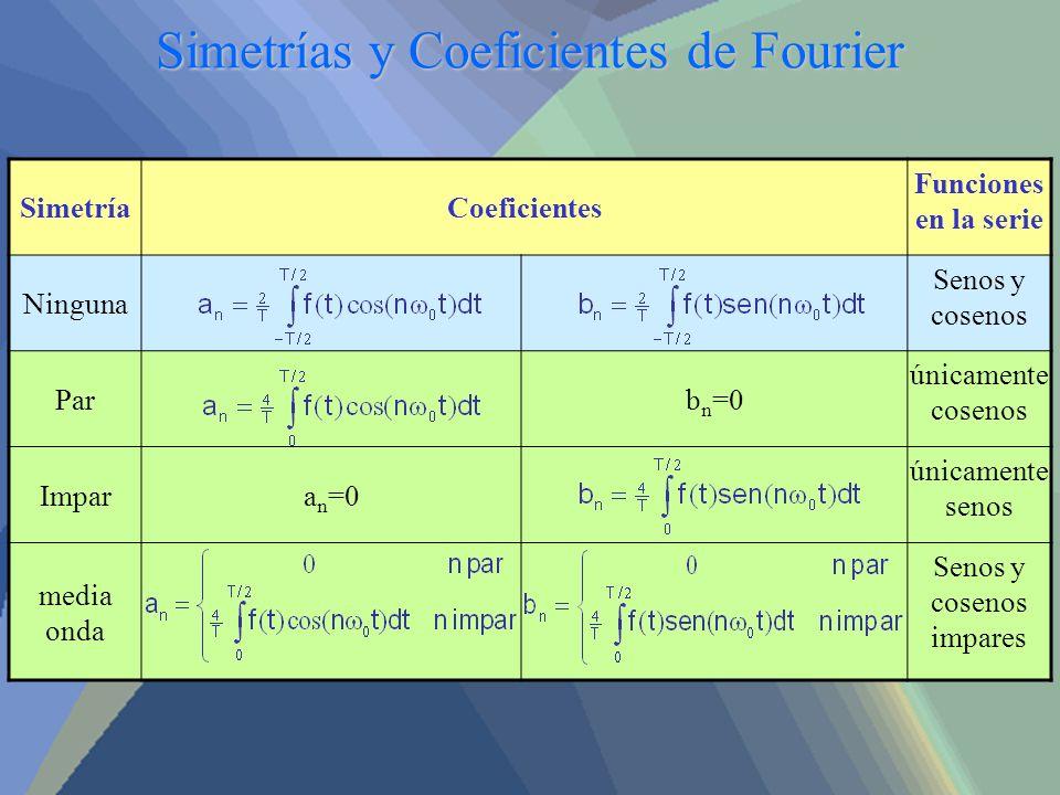 Simetrías y Coeficientes de Fourier SimetríaCoeficientes Funciones en la serie Ninguna Senos y cosenos Parb n =0 únicamente cosenos Impara n =0 únicam