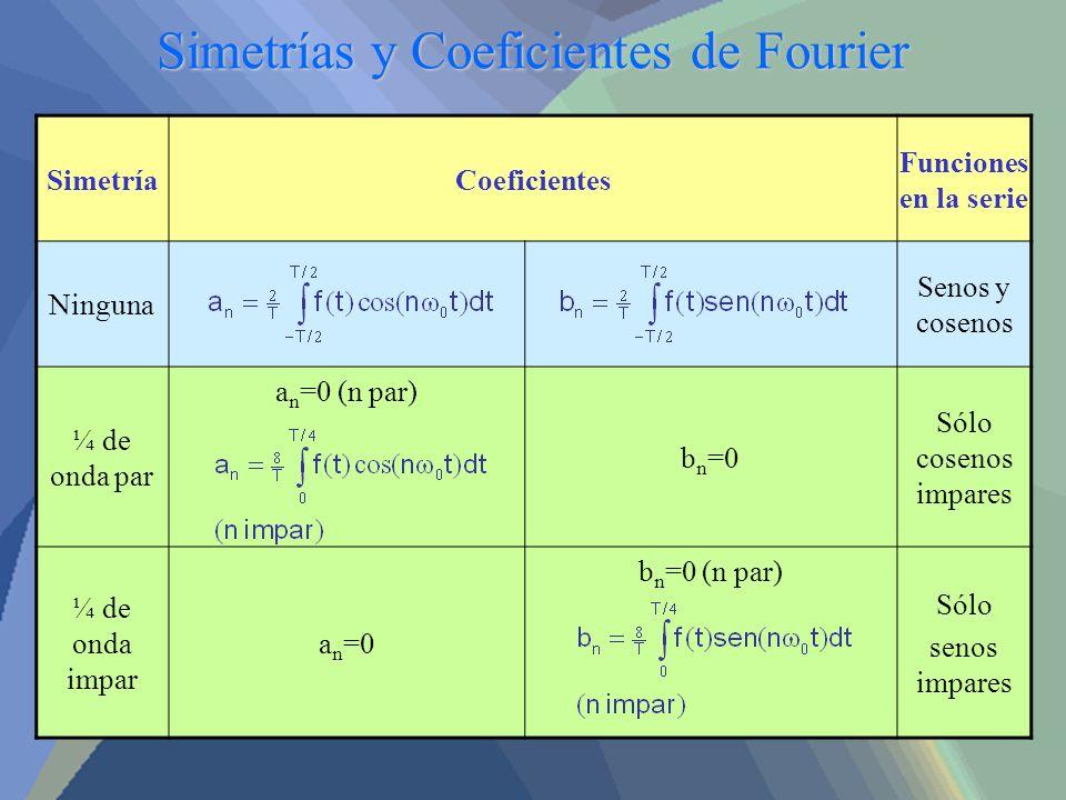 Simetrías y Coeficientes de Fourier SimetríaCoeficientes Funciones en la serie Ninguna Senos y cosenos ¼ de onda par a n =0 (n par) b n =0 Sólo coseno