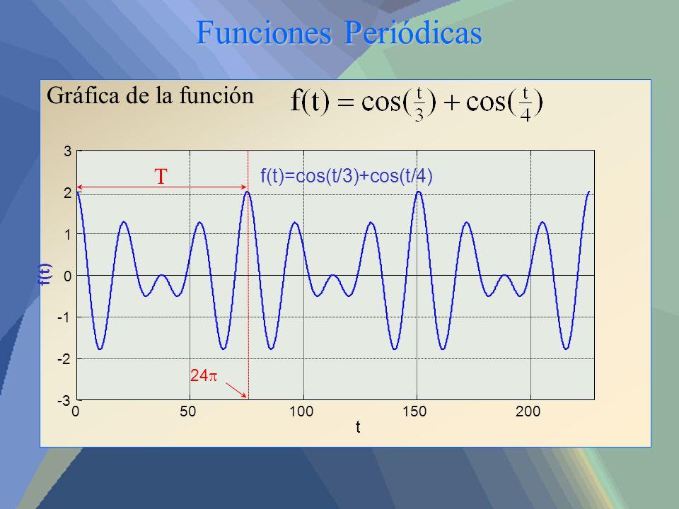 Funciones Periódicas Gráfica de la función 050100150200 -3 -2 0 1 2 3 f(t)=cos(t/3)+cos(t/4) t f(t) 24 T