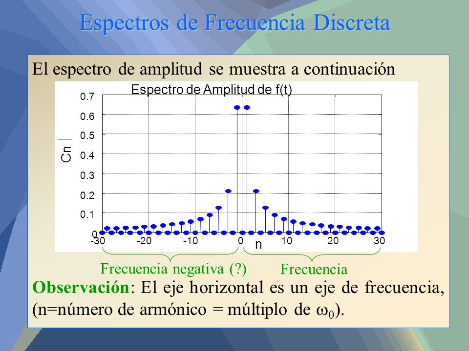 Espectros de Frecuencia Discreta El espectro de amplitud se muestra a continuación Observación: El eje horizontal es un eje de frecuencia, (n=número d