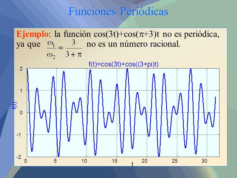 Funciones Periódicas Ejemplo: la función cos(3t)+cos( +3)t no es periódica, ya que no es un número racional. 051015202530 -2 0 1 2 f(t)=cos(3t)+cos((3
