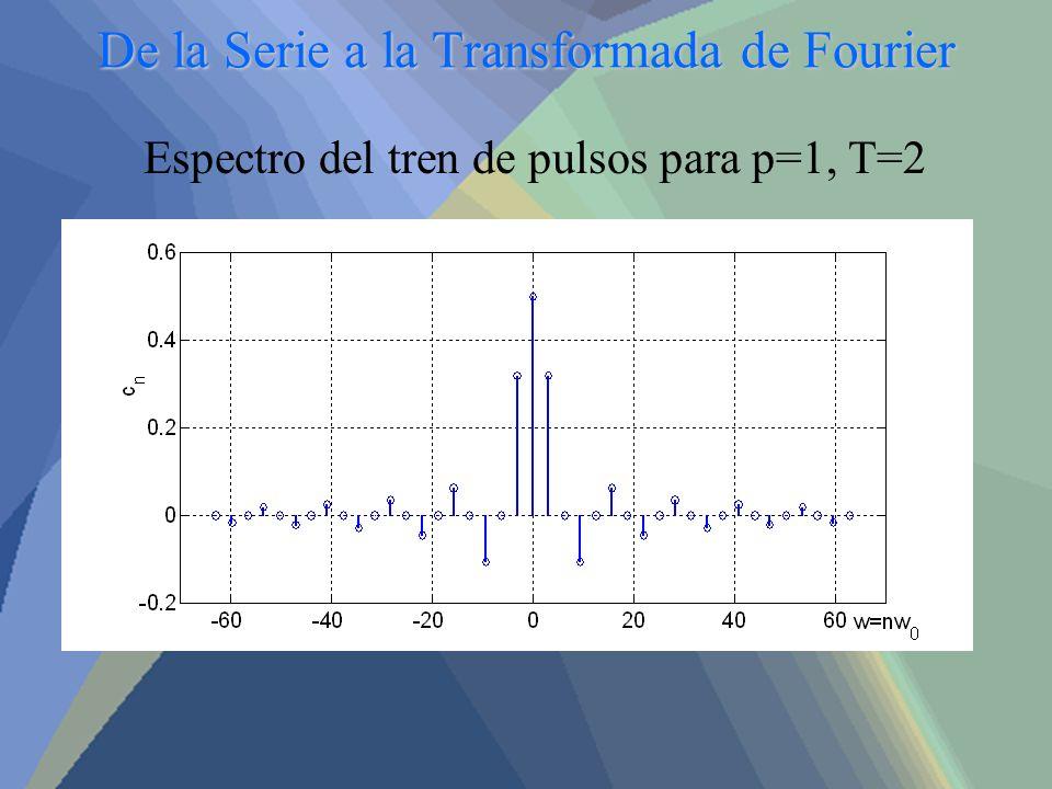De la Serie a la Transformada de Fourier Espectro del tren de pulsos para p=1, T=2