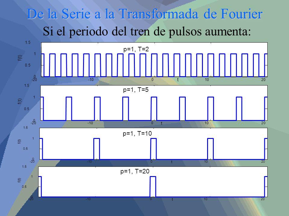 De la Serie a la Transformada de Fourier Si el periodo del tren de pulsos aumenta: -20-1001020 0 0.5 1 1.5 p=1, T=2 t f(t) t -20-1001020 0 0.5 1 1.5 p