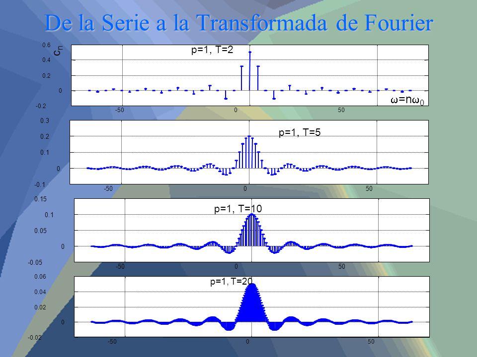De la Serie a la Transformada de Fourier -50050 -50050