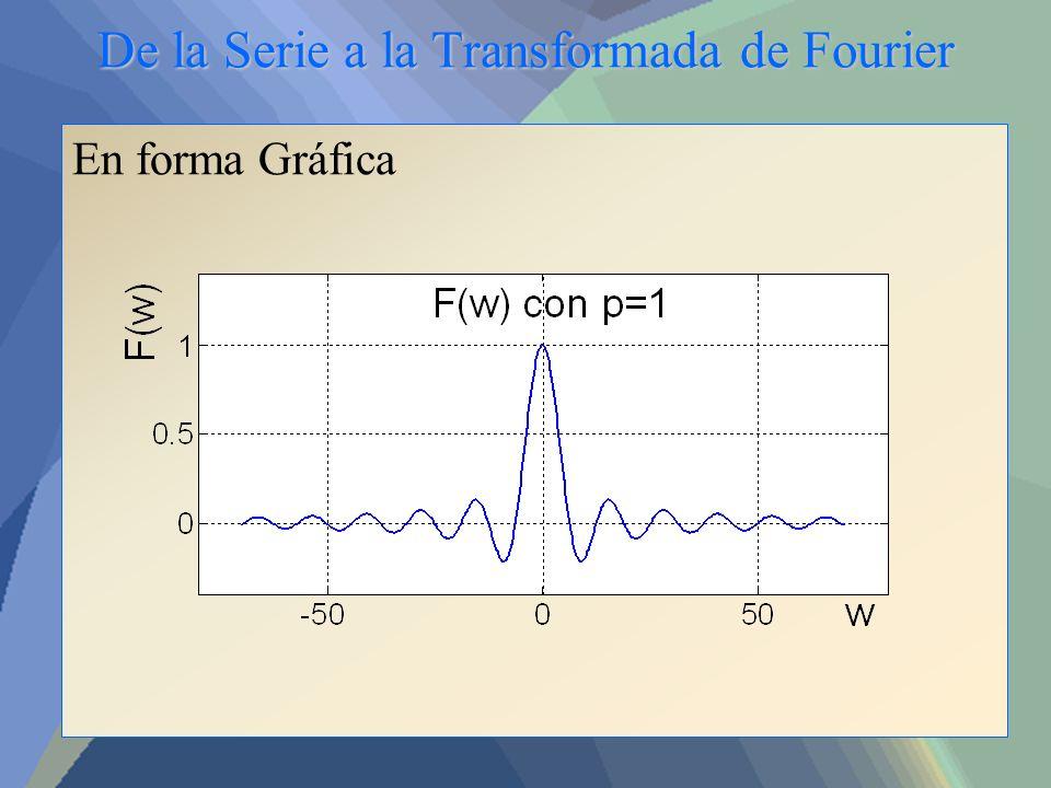 De la Serie a la Transformada de Fourier En forma Gráfica