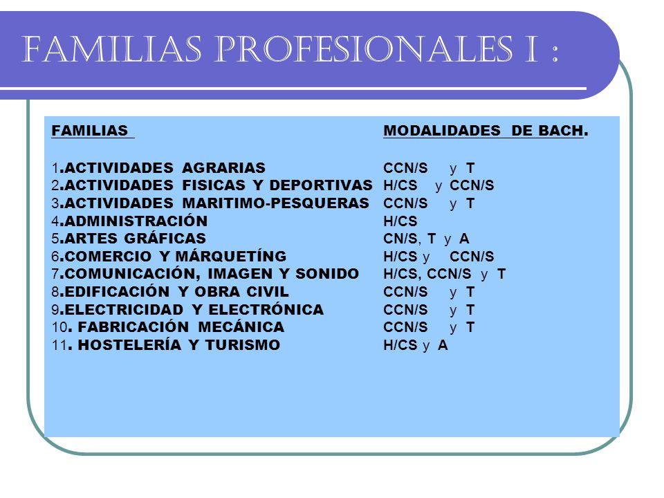 FAMILIAS PROFESIONALES I : FAMILIASMODALIDADES DE BACH. 1.ACTIVIDADES AGRARIAS CCN/Sy T 2.ACTIVIDADES FISICAS Y DEPORTIVAS H/CS yCCN/S 3.ACTIVIDADES M