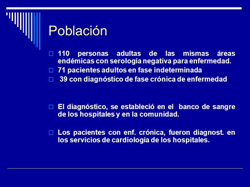 Población 110 personas adultas de las mismas áreas endémicas con serología negativa para enfermedad. 71 pacientes adultos en fase indeterminada 39 con