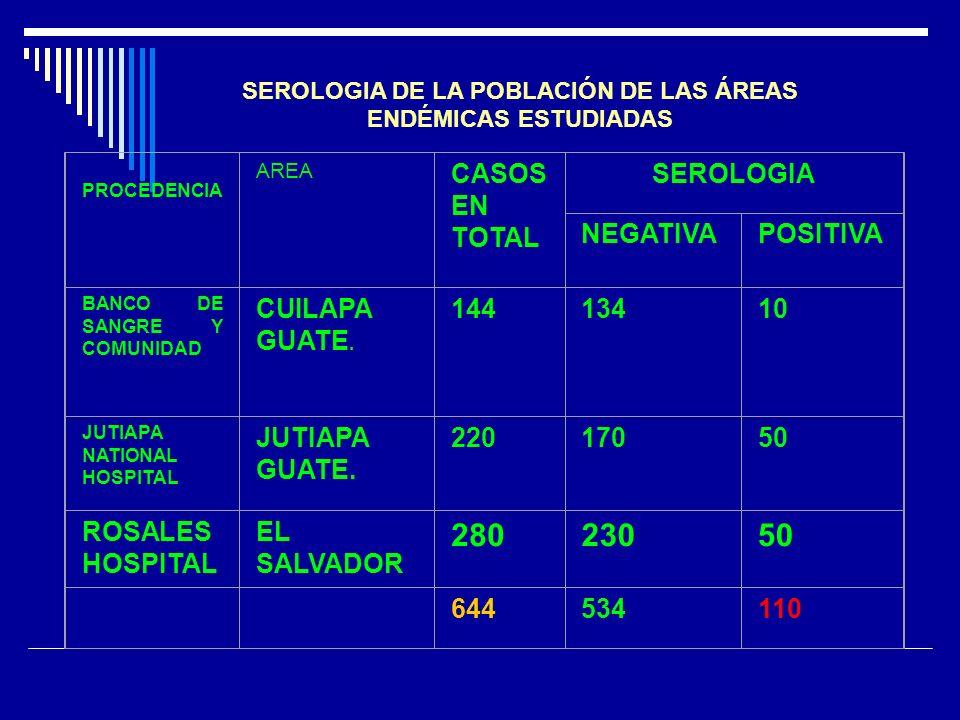 SEROLOGIA DE LA POBLACIÓN DE LAS ÁREAS ENDÉMICAS ESTUDIADAS PROCEDENCIA AREA CASOS EN TOTAL SEROLOGIA NEGATIVAPOSITIVA BANCO DE SANGRE Y COMUNIDAD CUI
